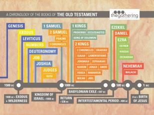 BibleBooks_OT_1024x768